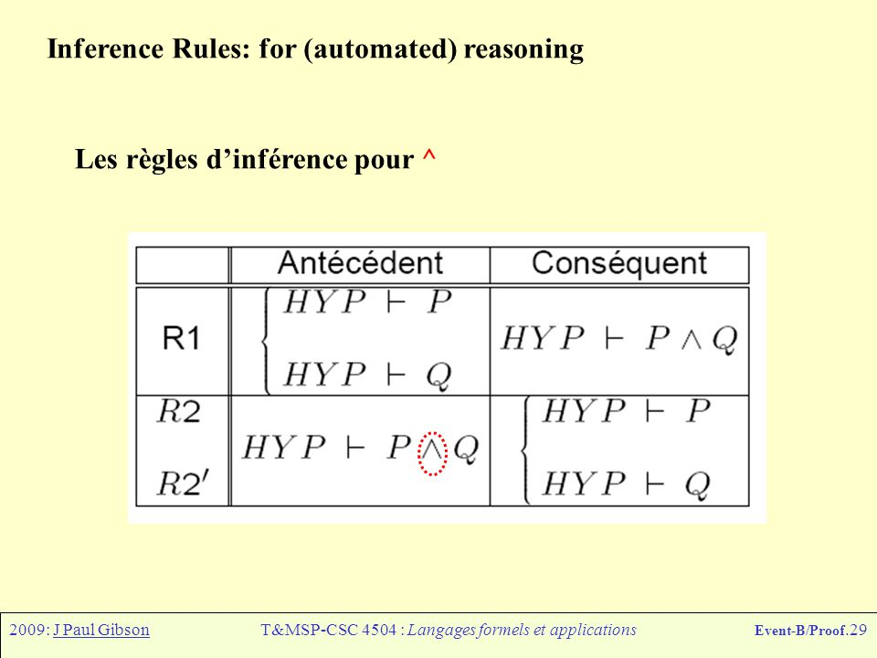 2009: J Paul GibsonT&MSP-CSC 4504 : Langages formels et applications Event-B/Proof.29 Inference Rules: for (automated) reasoning Les règles d'inférenc
