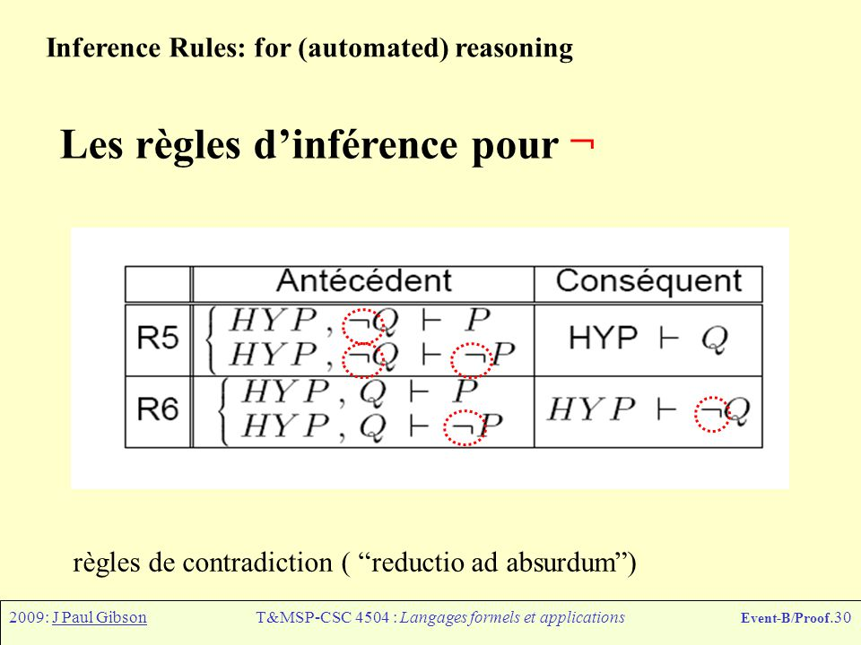 2009: J Paul GibsonT&MSP-CSC 4504 : Langages formels et applications Event-B/Proof.30 Inference Rules: for (automated) reasoning Les règles d'inférenc