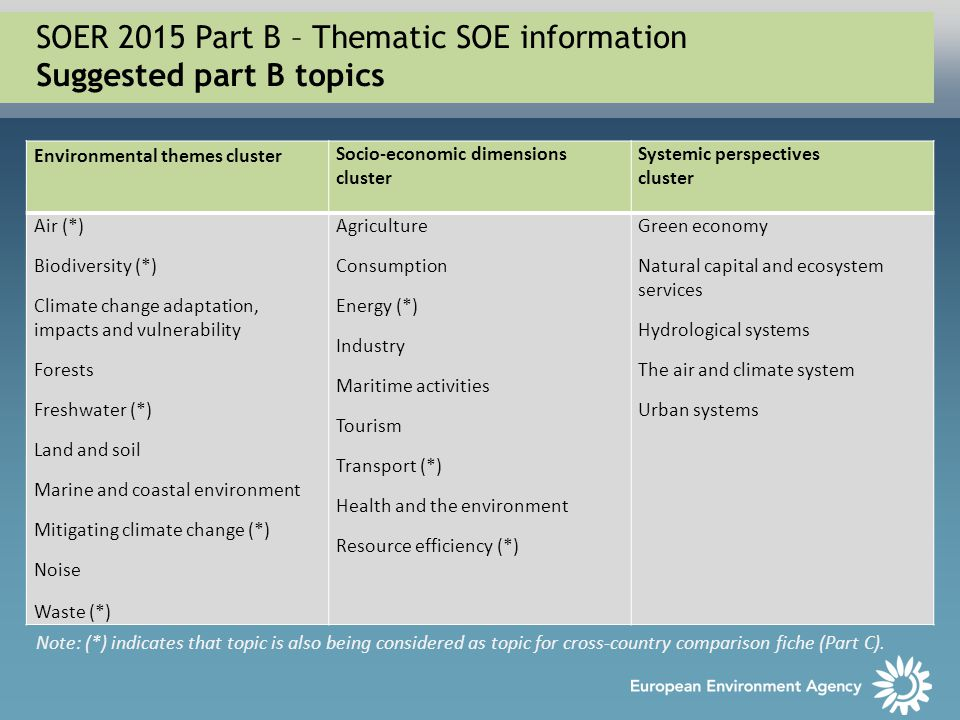SOER 2015 Part B – Thematic SOE information Suggested part B topics Environmental themes cluster Socio-economic dimensions cluster Systemic perspectiv