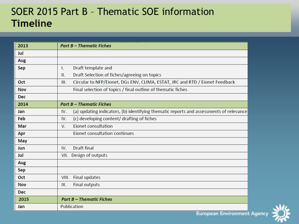 SOER 2015 Part B – Thematic SOE information Timeline