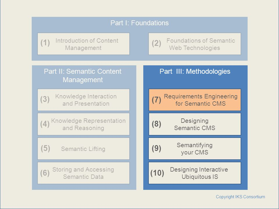 www.iks-project.eu Page: CMS – Content Workflow Persistence  Workflow states  Relations  Directories  Audit  User preferences  Converted content  Synchronization of Content Repository Semantics with Semantic Persistence Stores Copyright IKS Consortium 13