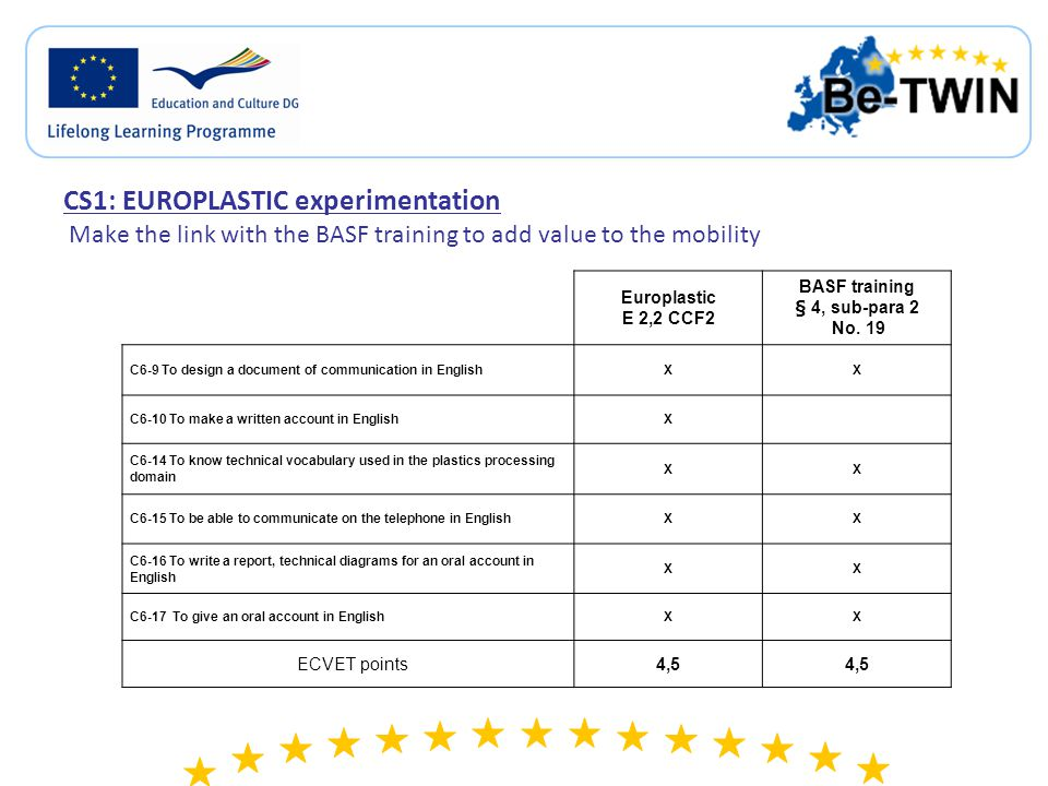 CS1: EUROPLASTIC experimentation Make the link with the BASF training to add value to the mobility Europlastic E 2,2 CCF2 BASF training § 4, sub-para 2 No.