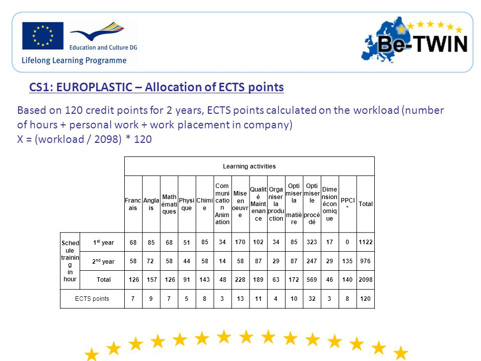 CS1: EUROPLASTIC – Allocation of ECVET points ECVET credit points calculated according to the French regulations for the BTS diploma: on the basis of the Evaluation weight 1 defined for each Unit of Learning outcomes 1.