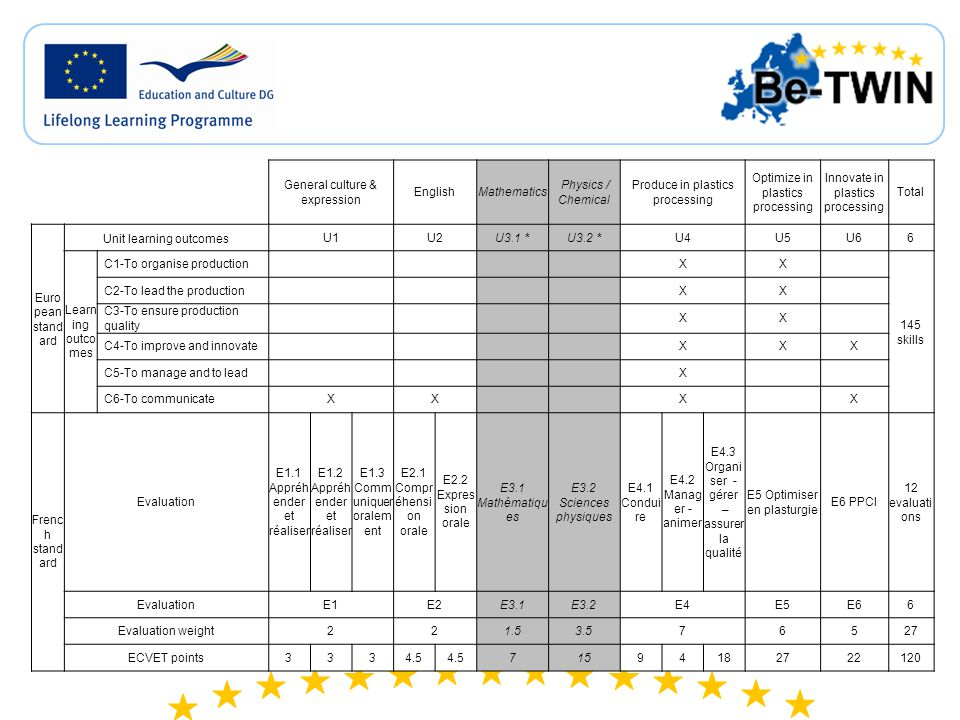 General culture & expression EnglishMathematics Physics / Chemical Produce in plastics processing Optimize in plastics processing Innovate in plastics processing Total Euro pean stand ard Unit learning outcomesU1U2U3.1 *U3.2 *U4U5U66 Learn ing outco mes C1-To organise production XX 145 skills C2-To lead the production XX C3-To ensure production quality XX C4-To improve and innovate XXX C5-To manage and to lead X C6-To communicateXX X X Frenc h stand ard Evaluation E1.1 Appréh ender et réaliser E1.2 Appréh ender et réaliser E1.3 Comm uniquer oralem ent E2.1 Compr éhensi on orale E2.2 Expres sion orale E3.1 Mathématiqu es E3.2 Sciences physiques E4.1 Condui re E4.2 Manag er - animer E4.3 Organi ser - gérer – assurer la qualité E5 Optimiser en plasturgie E6 PPCI 12 evaluati ons EvaluationE1E2E3.1E3.2E4E5E66 Evaluation weight ECVET points