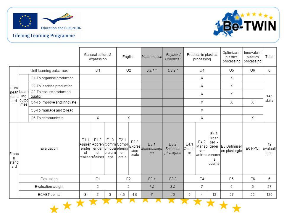 CS1: EUROPLASTIC – Allocation of ECTS and ECVET points Fren ch stan dard ECVET points 99715312722120 Evaluation E1.1 3 E2.1 4.5 E3.1E3.2 E4.1 9 E5E612 E1.2 3E4.2 4 E2.2 4.5 E1.3 3E4.3 18 Evaluation E1E2E3.1E3.2E4E5E66 E ur op ea n st an da rd Le ar ni ng ou tc o m es C1-To organise productionXXX 145 skills C2-To lead the productionXX C3-To ensure production qualityXX C4-To improve and innovateXXX C5-To manage and to leadX C6-To communicateXXXX Unit learning outcomes U 1U 2U3.1 *U3.2 *U4U5 U66 Fren ch stan dard Learning activities Franc ais Comm unicati on Anima tion Anglai s Mathé matiq ues Physi que Chimi e Mise en oeuvr e Qualit é Maint enanc e Organ iser la produ ction Optim iser la matièr e Optimi ser le procé dé Dimen sion écono mique PPCI **Total ECTS points 73975813114103238120