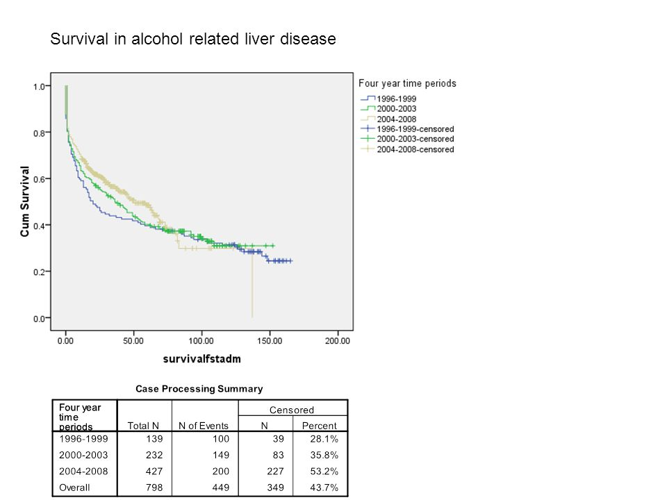 Survival in alcohol related liver disease