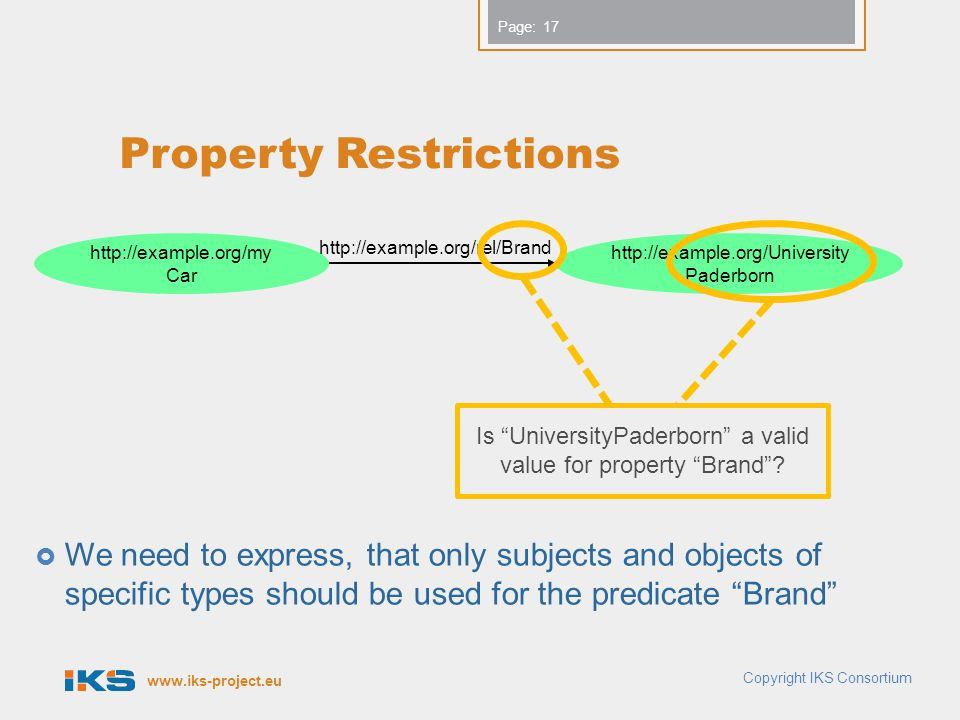www.iks-project.eu Page: Property Restrictions  We need to express, that only subjects and objects of specific types should be used for the predicate Brand Copyright IKS Consortium 17 http://example.org/my Car http://example.org/University Paderborn http://example.org/rel/Brand Is UniversityPaderborn a valid value for property Brand