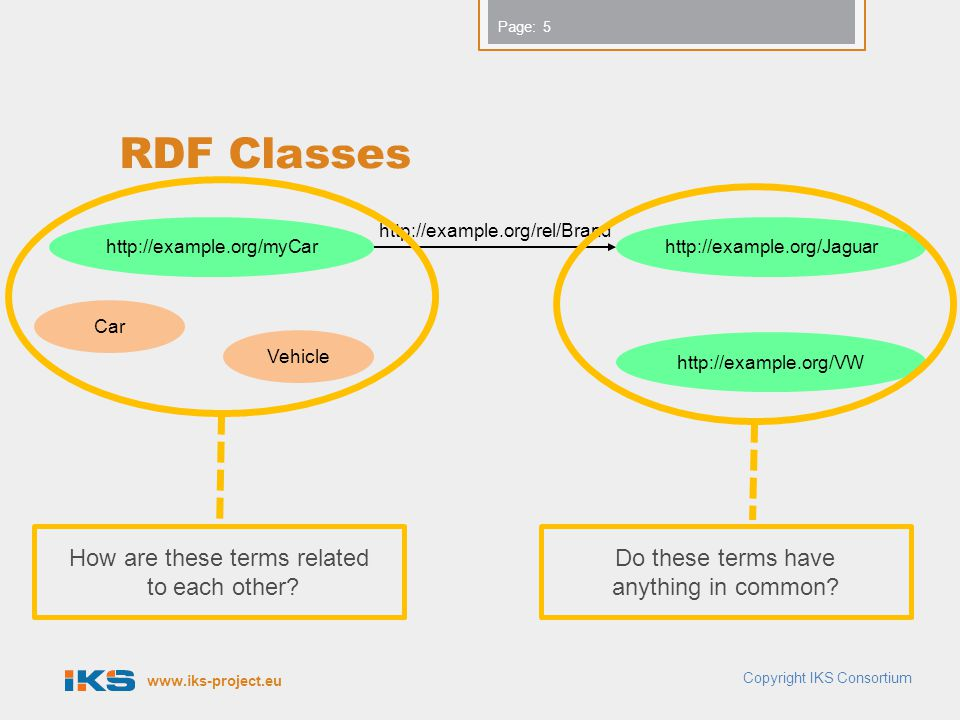 www.iks-project.eu Page: Hierarchies of Properties  The property rdfs:subPropertyOf is an instance of rdf:Property that is used to state that all resources related by one property are also related by another.  The subject and object of the predicate rdfs:subPropertyOf must be instances of rdf:Property  The property rdfs:subPropertyOf is transitive  Example: Copyright IKS Consortium 16 ex:friendOf rdfs:subPropertyOf ex:knows