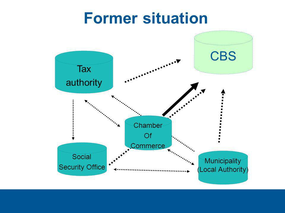 CBS Chamber Of Commerce Municipality (Local Authority) Tax authority Social Security Office Former situation