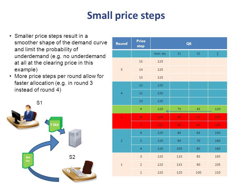 S2 Bid list Round Price step Q6 Avail.