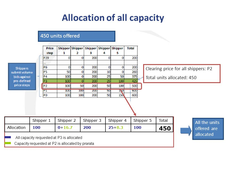 Allocation of all capacity 450 units offered All the units offered are allocated Clearing price for all shippers: P2 Total units allocated: 450 450 10025+2000+100Allocation TotalShipper 5Shipper 4Shipper 3Shipper 2Shipper 1 450 10025+2000+100Allocation TotalShipper 5Shipper 4Shipper 3Shipper 2Shipper 1 Capacity requested at P2 is allocated by pro-rata All capacity requested at P3 is allocated 16.78.3