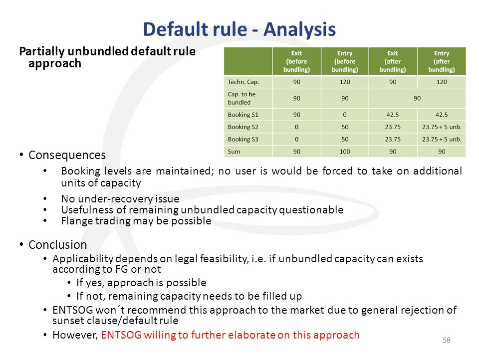 Default rule - Analysis 58 Partially unbundled default rule approach Consequences Booking levels are maintained; no user is would be forced to take on additional units of capacity No under-recovery issue Usefulness of remaining unbundled capacity questionable Flange trading may be possible Conclusion Applicability depends on legal feasibility, i.e.