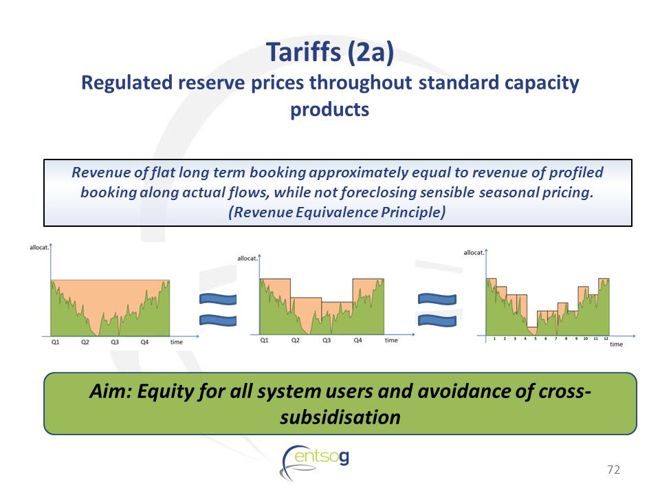 Tariffs (2a) Regulated reserve prices throughout standard capacity products Revenue of flat long term booking approximately equal to revenue of profiled booking along actual flows, while not foreclosing sensible seasonal pricing.