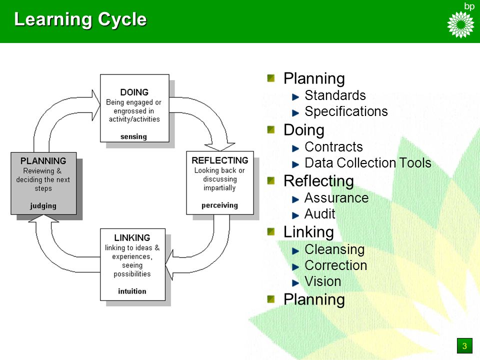 3 Learning Cycle Planning Standards Specifications Doing Contracts Data Collection Tools Reflecting Assurance Audit Linking Cleansing Correction Vision Planning
