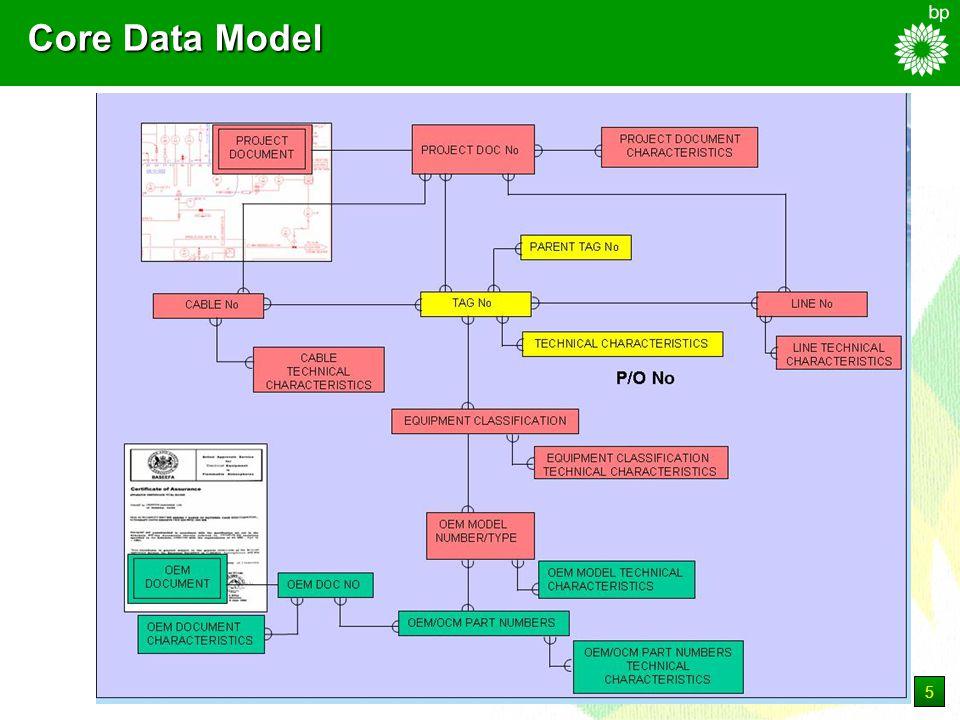 5 Core Data Model