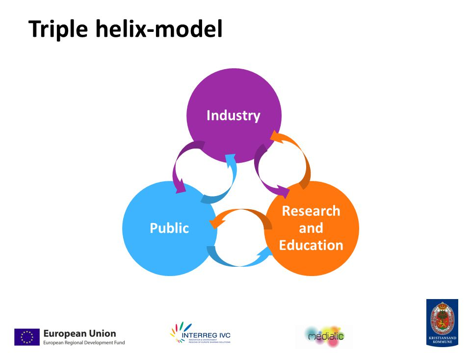 Triple helix-model Industry Research and Education Public