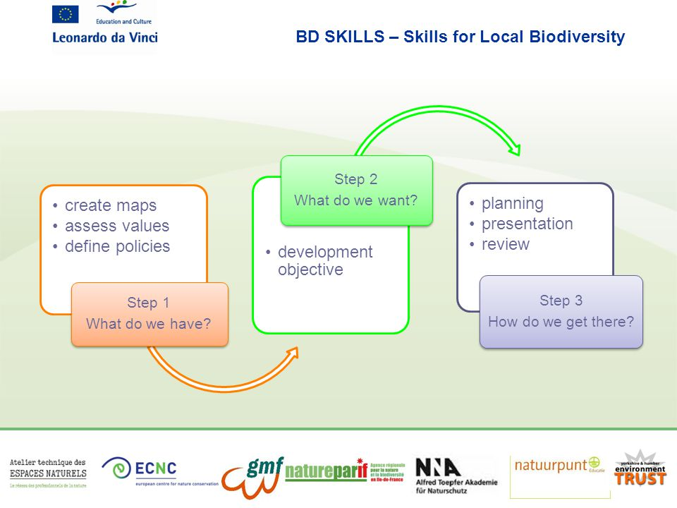 BD SKILLS – Skills for Local Biodiversity create maps assess values define policies Step 1 What do we have.