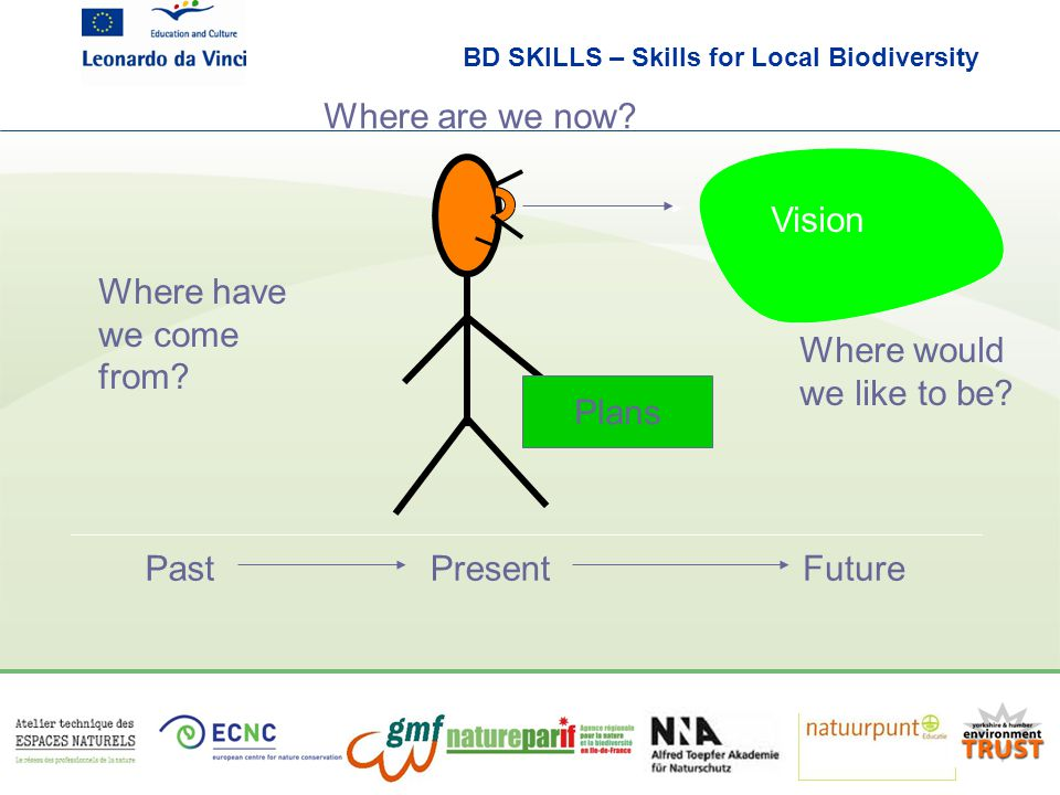 BD SKILLS – Skills for Local Biodiversity Where are we now? Where would we like to be? Vision Plans Where have we come from? PastPresentFuture