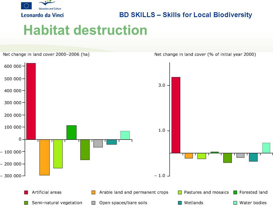 BD SKILLS – Skills for Local Biodiversity Habitat destruction