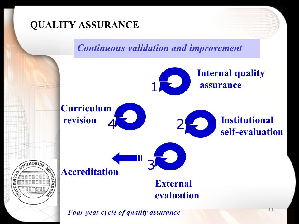 11 1 2 3 4 Four-year cycle of quality assurance Internal quality assurance Institutional self-evaluation External evaluation Curriculum revision Accre