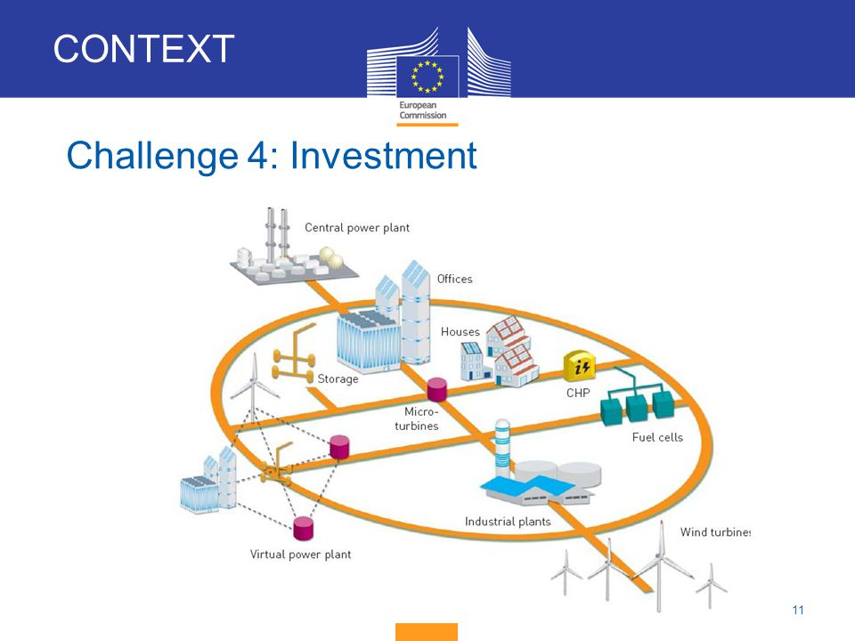 11 Challenge 4: Investment CONTEXT