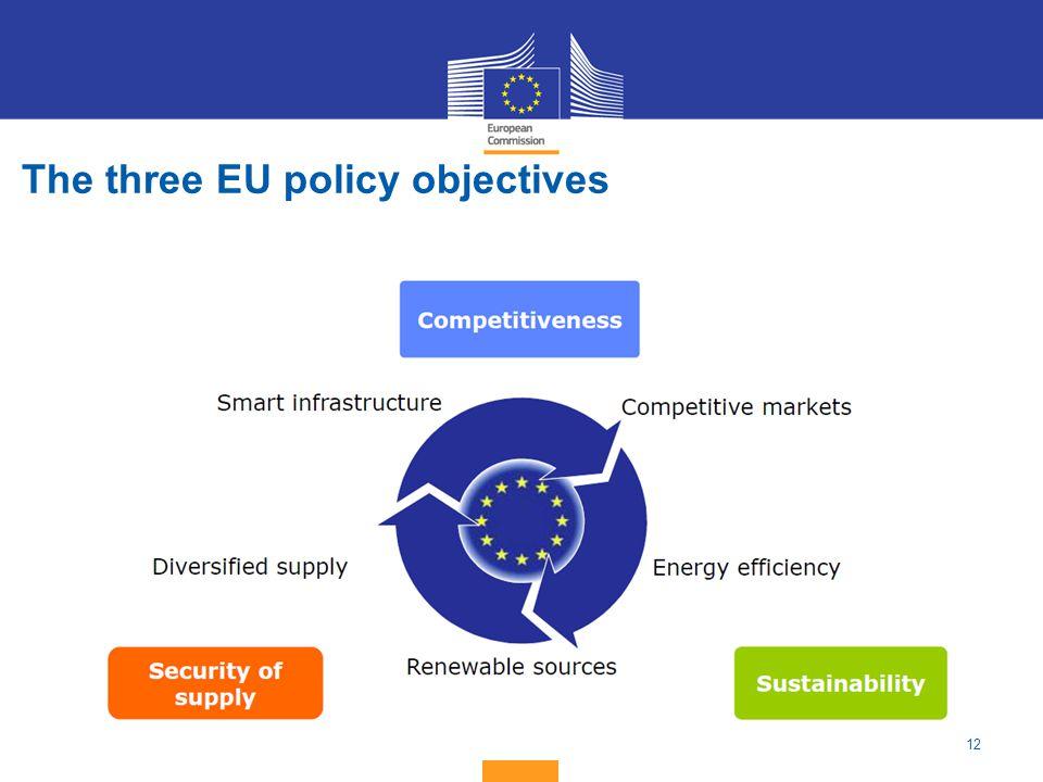 12 The three EU policy objectives