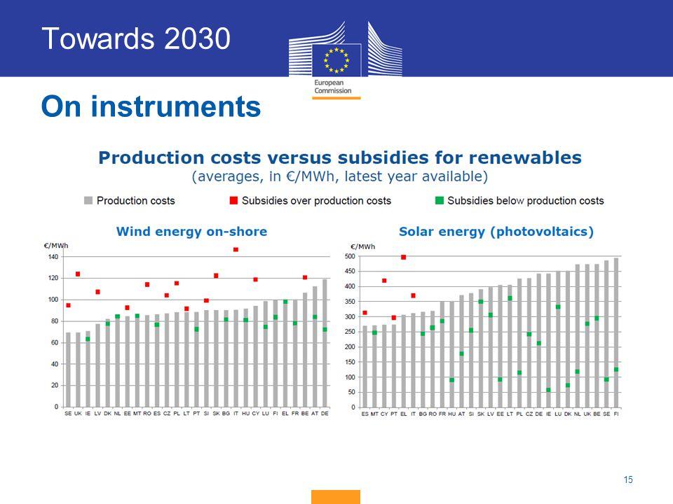 15 On instruments Towards 2030