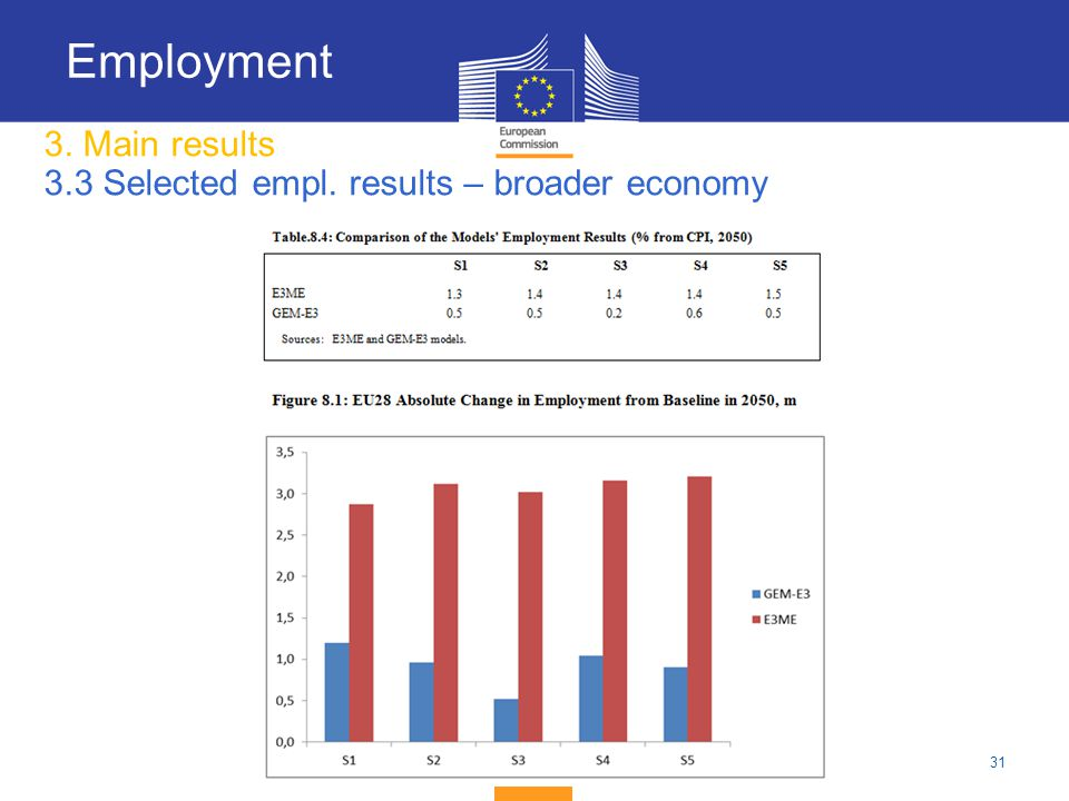 31 3. Main results 3.3 Selected empl. results – broader economy Employment