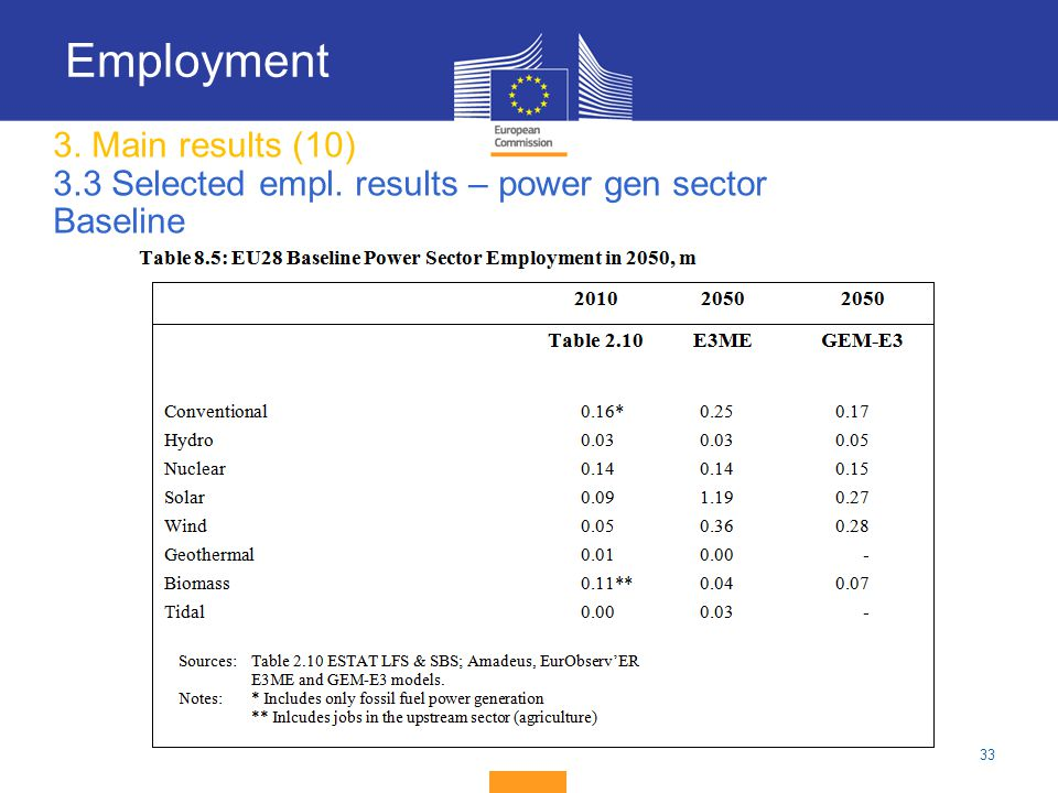 33 3. Main results (10) 3.3 Selected empl. results – power gen sector Baseline Employment