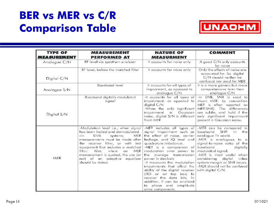 011021 Page 16 BER vs MER vs C/R Comparison Table
