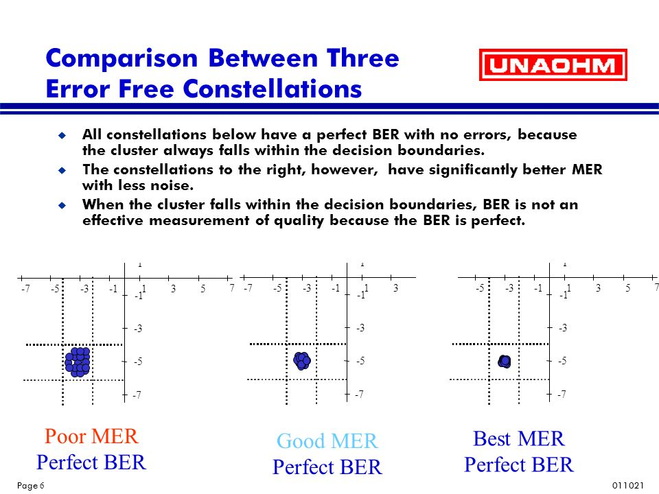 011021 Page 17 Conclusions u In order to see the effects of all types of impairments on a QAM signal you need to measure both BER and MER.