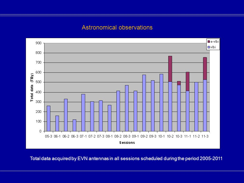 Data acquired by a single antenna in all sessions scheduled during the period 2005-2011