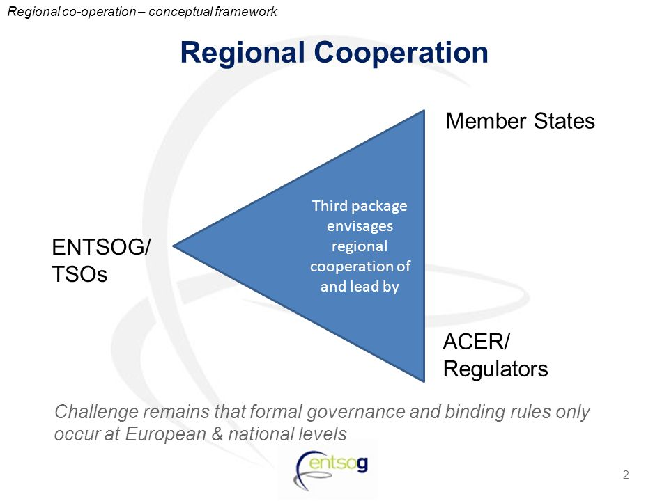 Regional Cooperation Challenge remains that formal governance and binding rules only occur at European & national levels 2 Third package envisages reg