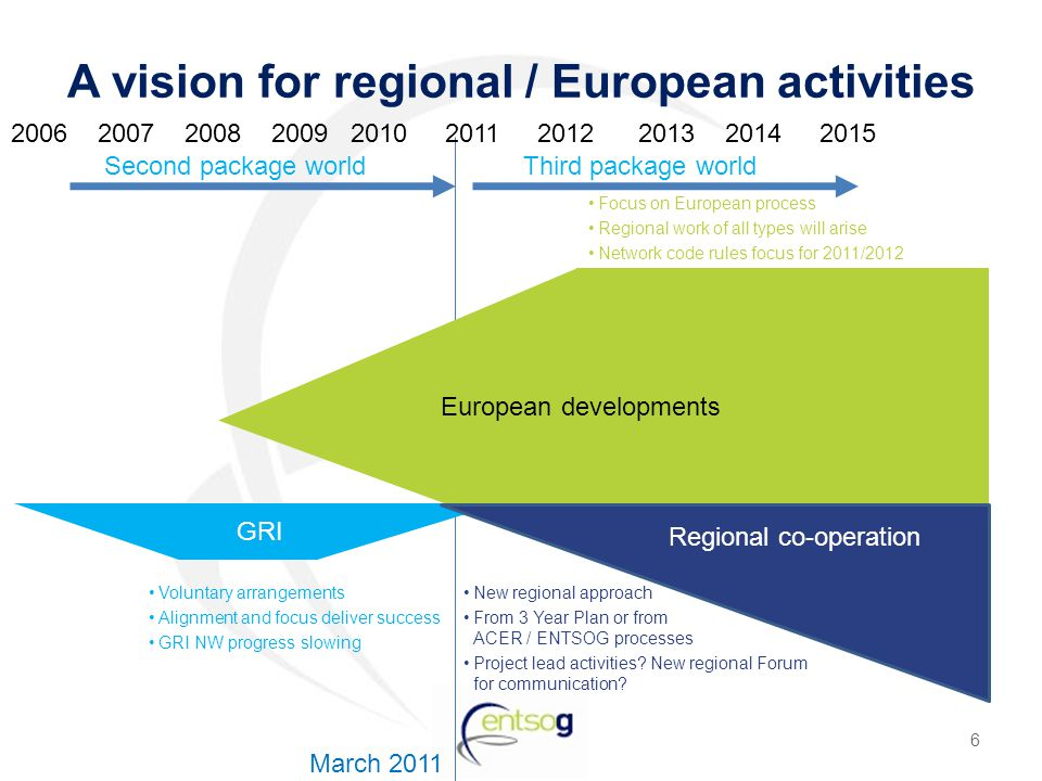 GRI European developments A vision for regional / European activities Voluntary arrangements Alignment and focus deliver success GRI NW progress slowing 6 Second package world March 2011 2006 2007 2008 2009 2010 2011 2012 2013 2014 2015 Focus on European process Regional work of all types will arise Network code rules focus for 2011/2012 Regional co-operation New regional approach From 3 Year Plan or from ACER / ENTSOG processes Project lead activities.