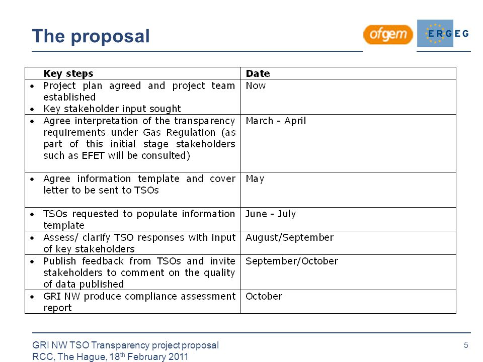 5 GRI NW TSO Transparency project proposal RCC, The Hague, 18 th February 2011 The proposal