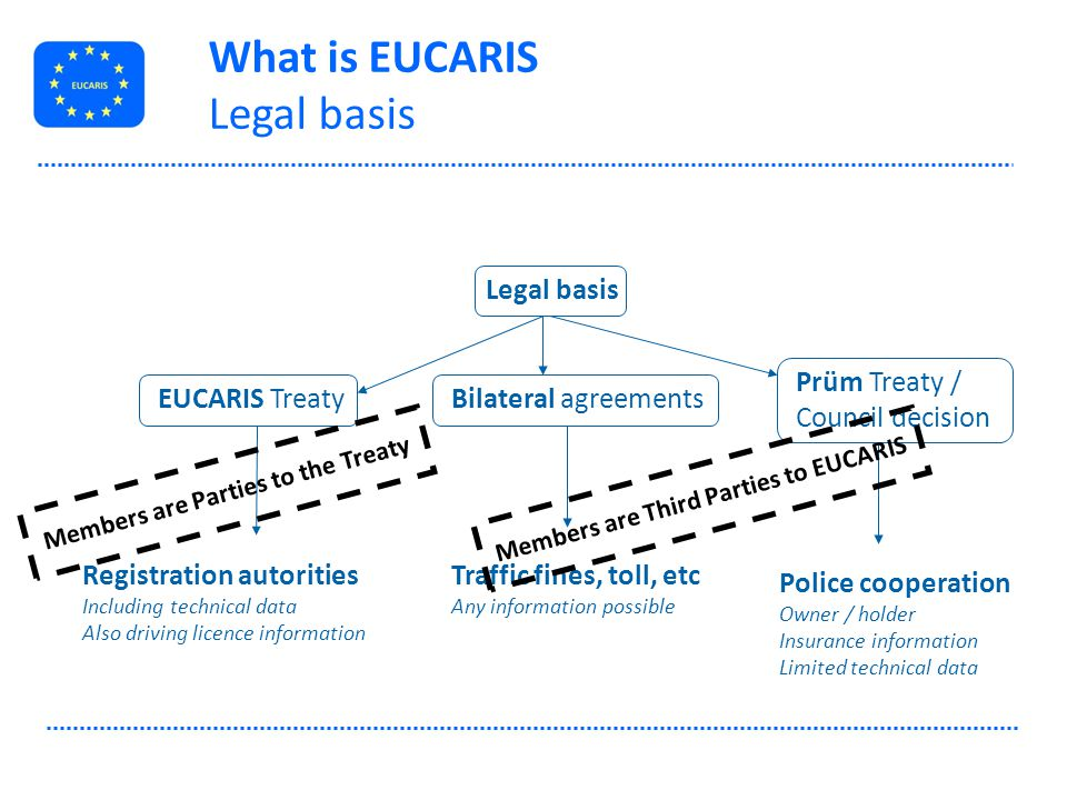 EUCARIS architecture Closed Network NL UK Police Customs Other enforcement authorities Registration Authority FR DE ES SE NL = RDW DE = KBA etc.