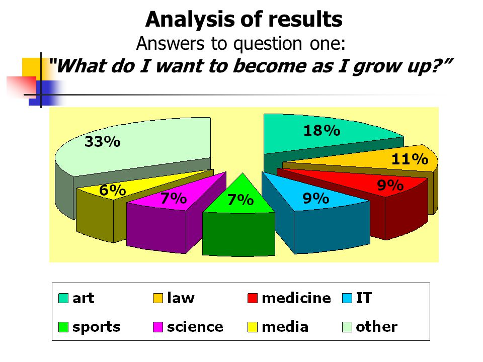 "Analysis of results Answers to question one: ""What do I want to become as I grow up?"""
