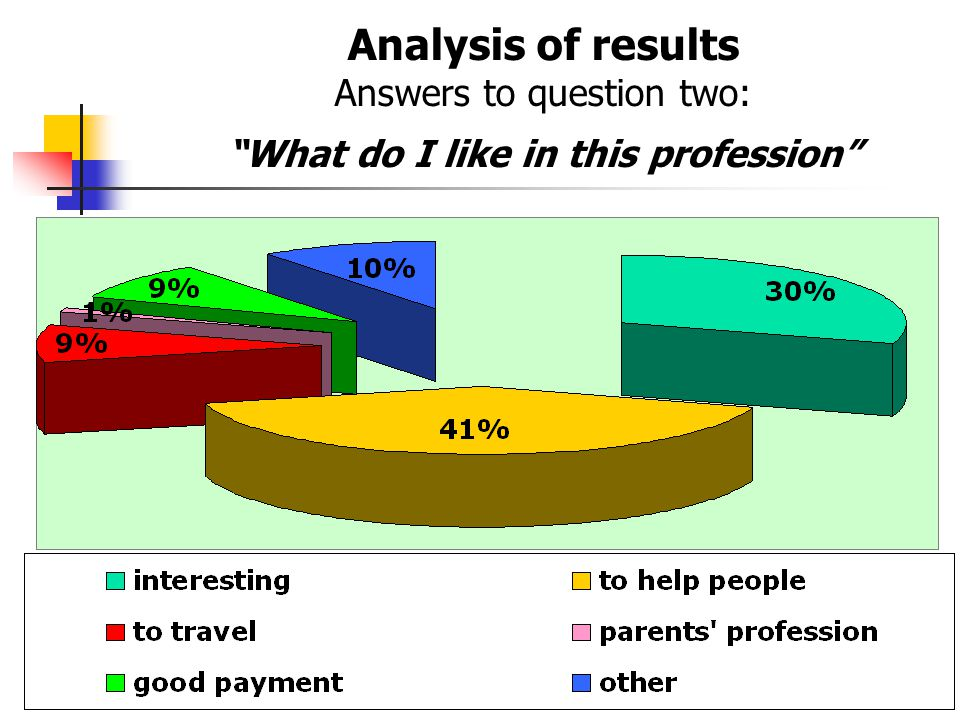 "Analysis of results Answers to question two: ""What do I like in this profession"""