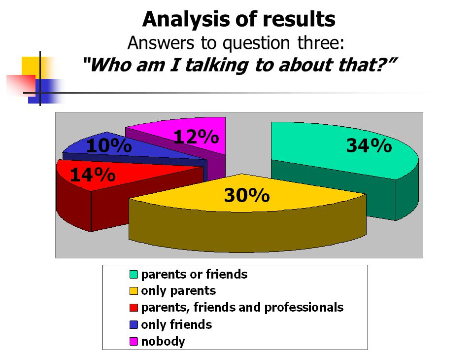 Analysis of results Answers to question three: Who am I talking to about that