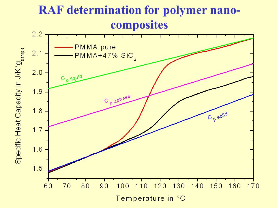 RAF determination for polymer nano- composites