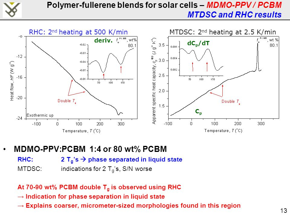 13 Polymer-fullerene blends for solar cells – MDMO-PPV / PCBM MTDSC and RHC results MDMO-PPV:PCBM 1:4 or 80 wt% PCBM RHC:2 T g 's  phase separated in liquid state MTDSC:indications for 2 T g 's, S/N worse At 70-90 wt% PCBM double T g is observed using RHC → Indication for phase separation in liquid state → Explains coarser, micrometer-sized morphologies found in this region MTDSC: 2 nd heating at 2.5 K/min CpCp dC p /dT RHC: 2 nd heating at 500 K/min deriv.
