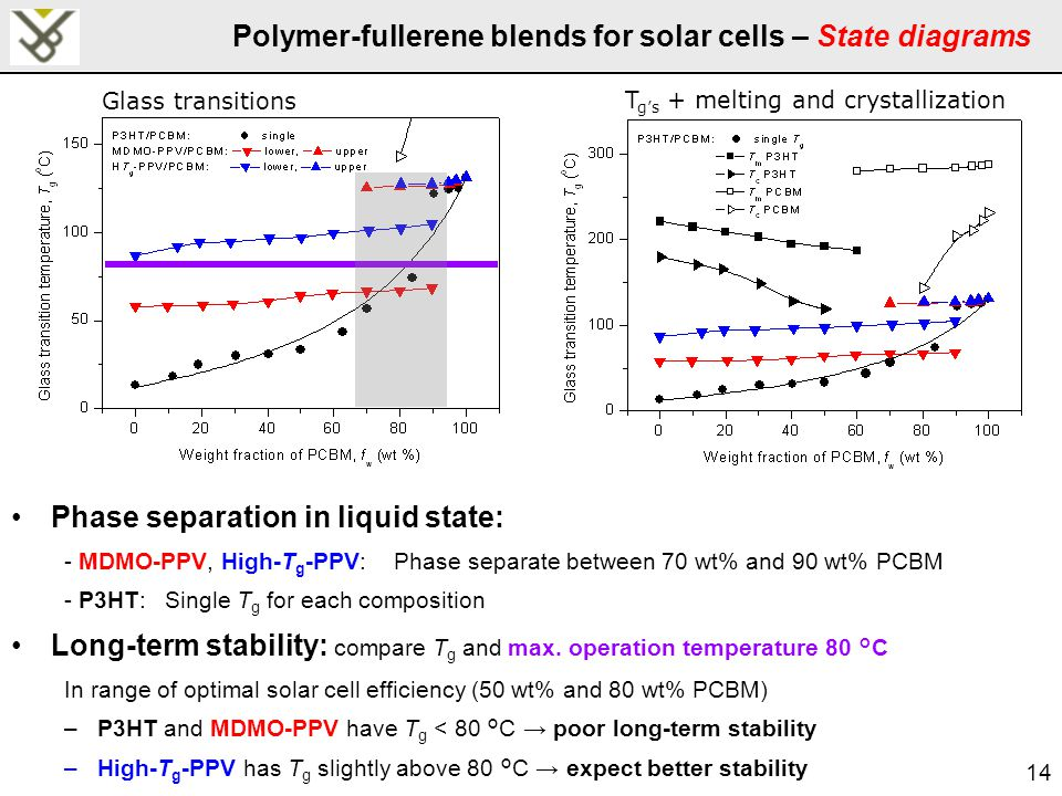 14 Polymer-fullerene blends for solar cells – State diagrams Phase separation in liquid state: - MDMO-PPV, High-T g -PPV: Phase separate between 70 wt% and 90 wt% PCBM - P3HT: Single T g for each composition Long-term stability: compare T g and max.
