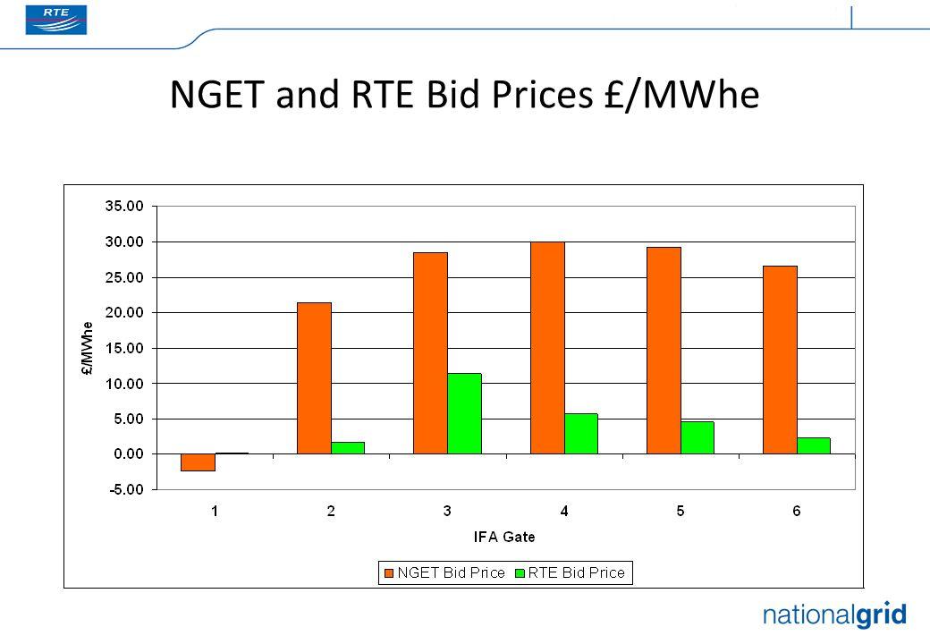NGET and RTE Bid Prices £/MWhe