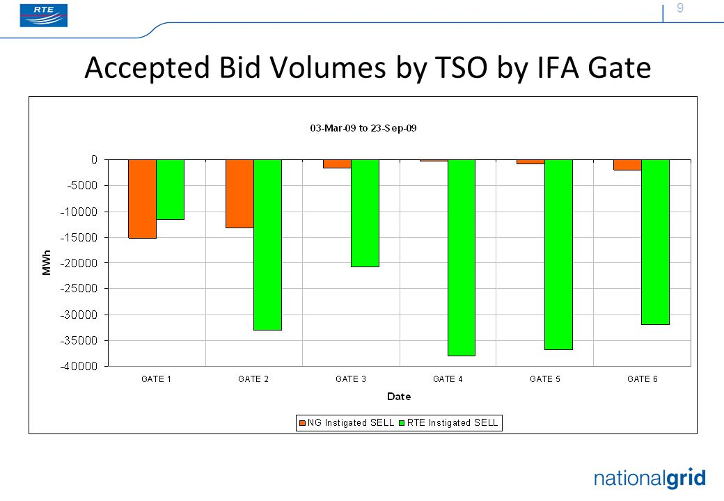 9 Accepted Bid Volumes by TSO by IFA Gate