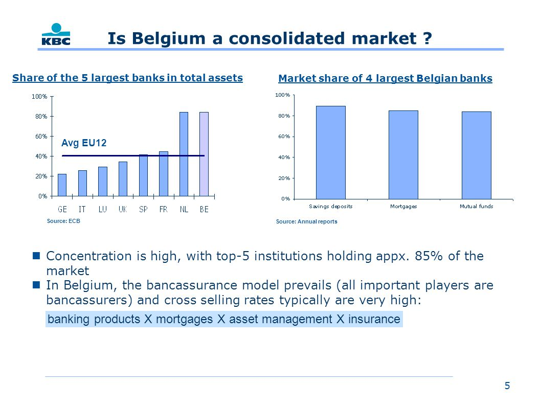 5 Is Belgium a consolidated market . nConcentration is high, with top-5 institutions holding appx.