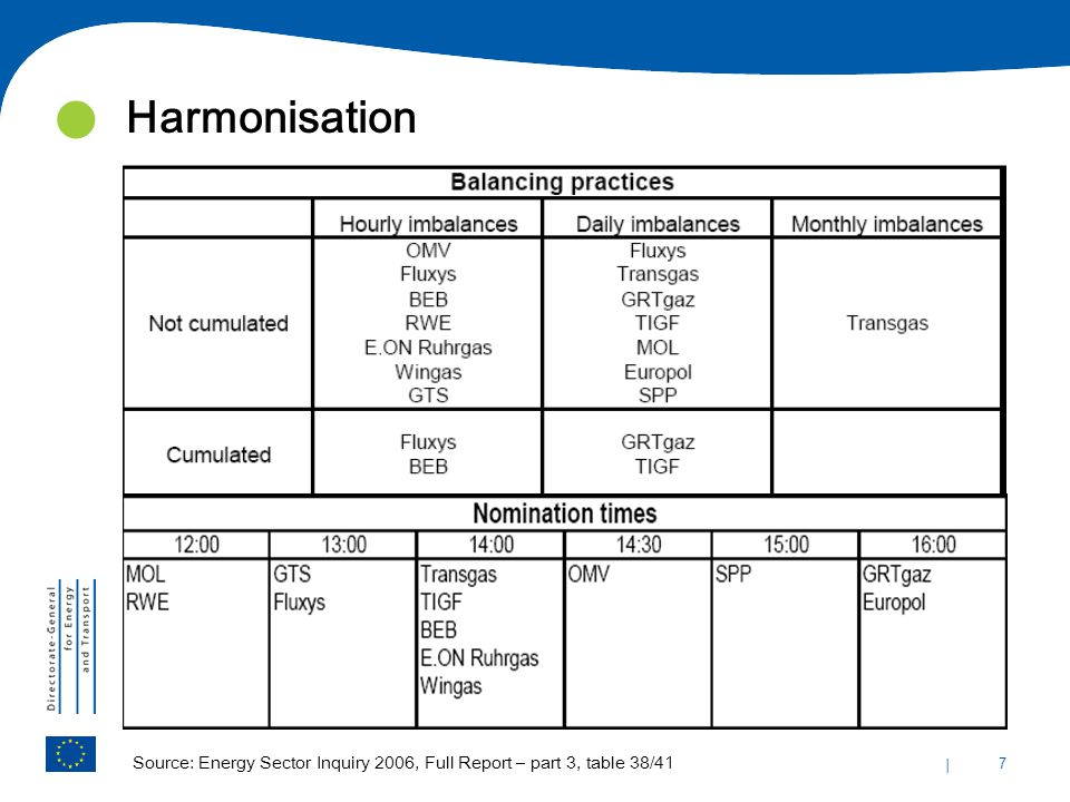 | 7 Harmonisation Source: Energy Sector Inquiry 2006, Full Report – part 3, table 38/41