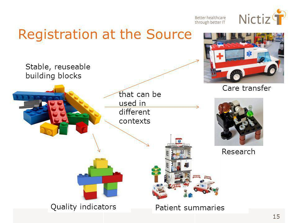 Stable, reuseable building blocks that can be used in different contexts 15 Care transfer Research Patient summaries Quality indicators Registration at the Source