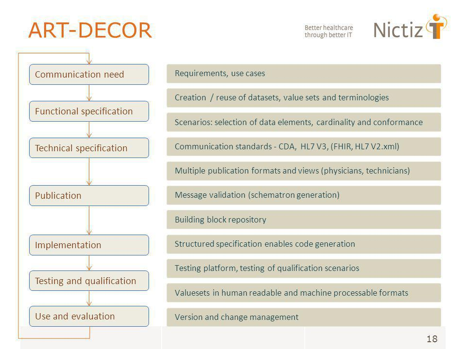 ART-DECOR 18 Communication standards - CDA, HL7 V3, (FHIR, HL7 V2.xml) Communication need Functional specification Technical specification Publication Implementation Testing and qualification Use and evaluation Requirements, use cases Creation / reuse of datasets, value sets and terminologies Scenarios: selection of data elements, cardinality and conformance Structured specification enables code generation Version and change management Testing platform, testing of qualification scenarios Valuesets in human readable and machine processable formats Multiple publication formats and views (physicians, technicians) Message validation (schematron generation) Building block repository