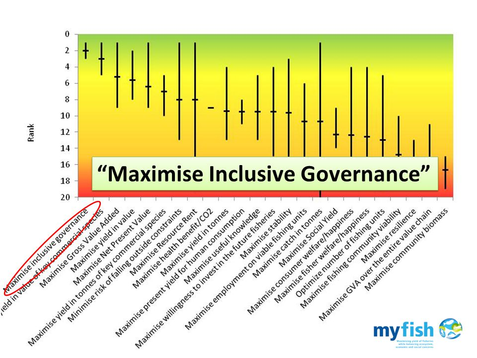 Expression of dissatisfaction Maximise Inclusive Governance