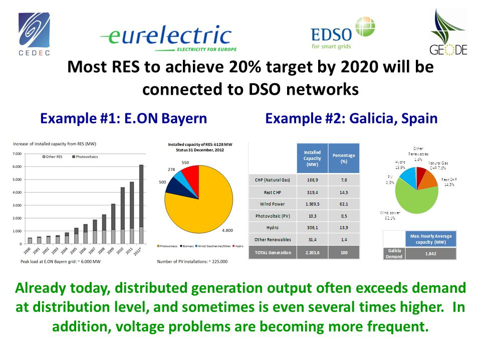 Most RES to achieve 20% target by 2020 will be connected to DSO networks Example #1: E.ON Bayern Already today, distributed generation output often ex